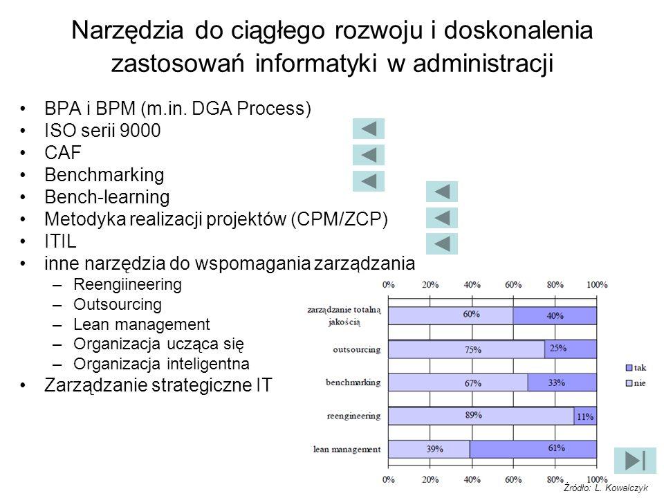 Narzędzia do ciągłego rozwoju i doskonalenia zastosowań informatyki w administracji BPA i BPM (m.in. DGA Process) ISO serii 9000 CAF Benchmarking Benc