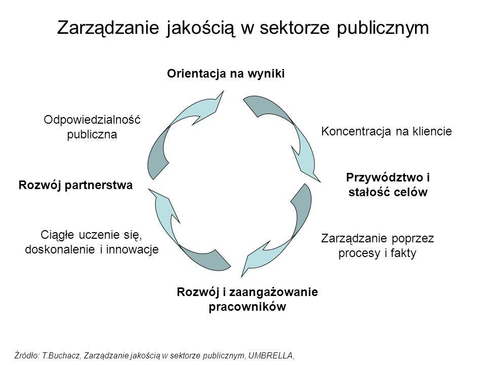 Zarządzanie jakością w sektorze publicznym Źródło: T.Buchacz, Zarządzanie jakością w sektorze publicznym, UMBRELLA, Orientacja na wyniki Koncentracja na kliencie Przywództwo i stałość celów Zarządzanie poprzez procesy i fakty Rozwój i zaangażowanie pracowników Ciągłe uczenie się, doskonalenie i innowacje Rozwój partnerstwa Odpowiedzialność publiczna