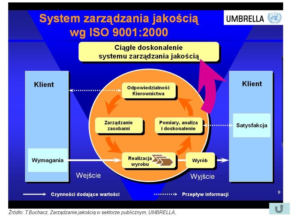Źródło: T.Buchacz, Zarządzanie jakością w sektorze publicznym, UMBRELLA,