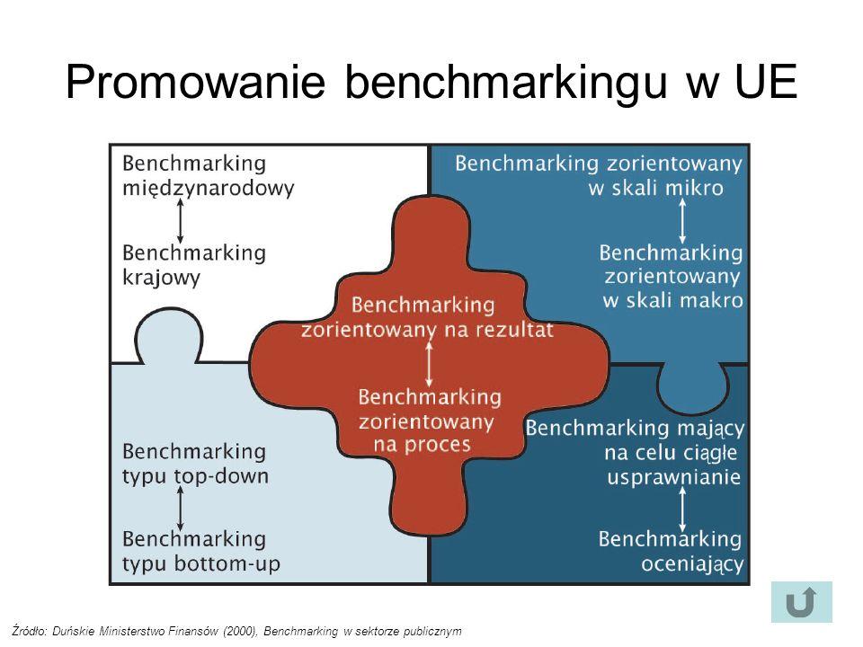 Promowanie benchmarkingu w UE Źródło: Duńskie Ministerstwo Finansów (2000), Benchmarking w sektorze publicznym