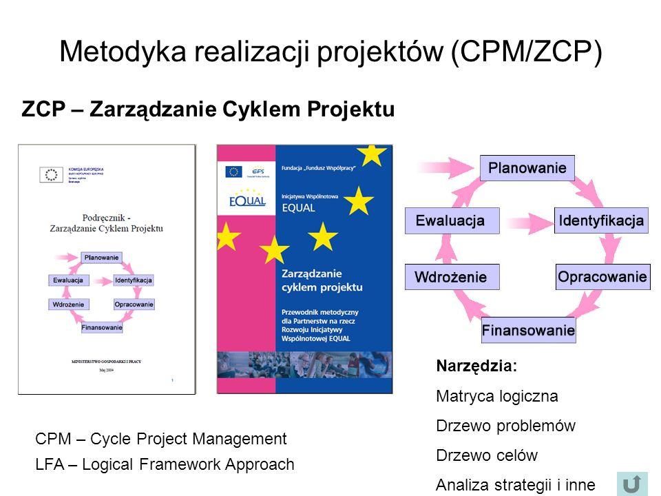 Metodyka realizacji projektów (CPM/ZCP) ZCP – Zarządzanie Cyklem Projektu CPM – Cycle Project Management LFA – Logical Framework Approach Narzędzia: Matryca logiczna Drzewo problemów Drzewo celów Analiza strategii i inne