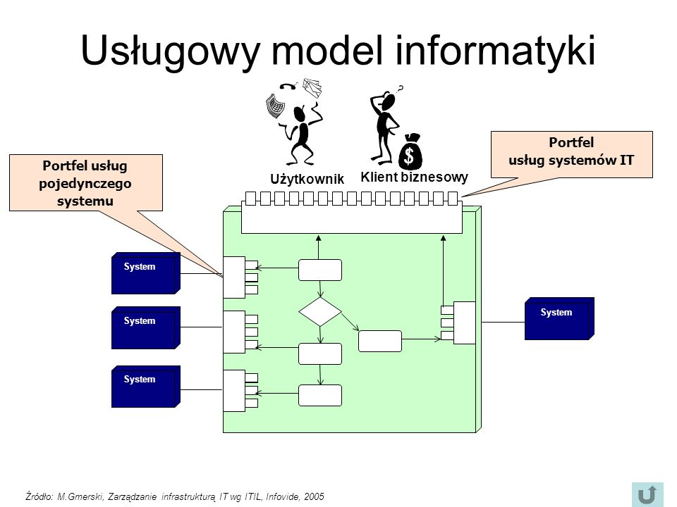 Usługowy model informatyki Portfel usług pojedynczego systemu System Portfel usług systemów IT Klient biznesowy Użytkownik Źródło: M.Gmerski, Zarządzanie infrastrukturą IT wg ITIL, Infovide, 2005