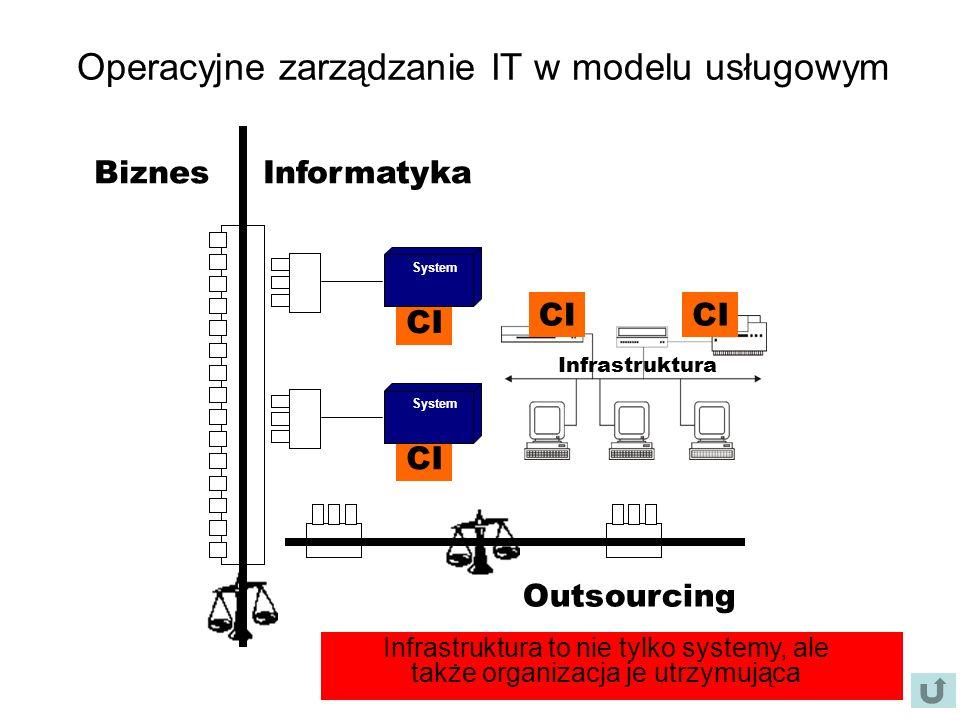 Operacyjne zarządzanie IT w modelu usługowym CI Infrastruktura CI System CI System BiznesInformatyka Outsourcing Rozwój infrastruktury powinien być spójny, inaczej ryzykujemy efektem domina Infrastruktura to nie tylko systemy, ale także organizacja je utrzymująca