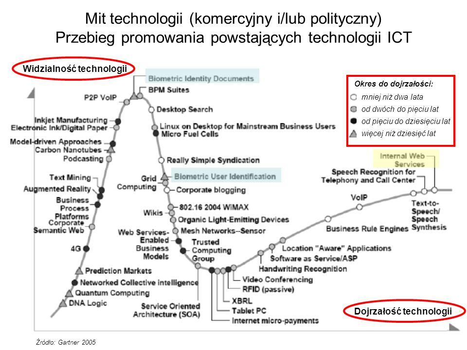 Mit technologii (komercyjny i/lub polityczny) Przebieg promowania powstających technologii ICT mniej niż dwa lata od dwóch do pięciu lat od pięciu do dziesięciu lat więcej niż dziesięć lat Okres do dojrzałości: Widzialność technologii Dojrzałość technologii Źródło: Gartner 2005