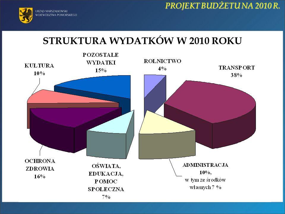STRUKTURA WYDATKÓW W 2010 ROKU PROJEKT BUDŻETU NA 2010 R.