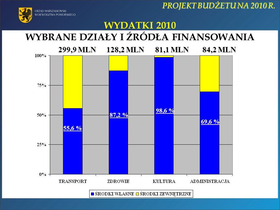WYDATKI 2010 WYBRANE DZIAŁY I ŹRÓDŁA FINANSOWANIA 299,9 MLN 128,2 MLN 81,1 MLN 84,2 MLN 55,6 % 87,2 % 98,6 % 69,6 % PROJEKT BUDŻETU NA 2010 R.