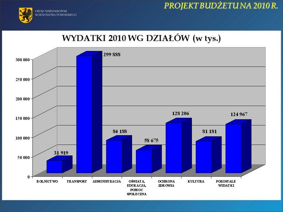 WYDATKI 2010 WG DZIAŁÓW (w tys.) PROJEKT BUDŻETU NA 2010 R.