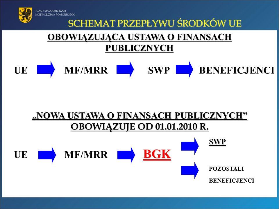 SWP BGK SWP UE MF/MRR BGK POZOSTALI BENEFICJENCI SCHEMAT PRZEPŁYWU ŚRODKÓW UE UE MF/MRR SWP BENEFICJENCI OBOWIĄZUJĄCA USTAWA O FINANSACH PUBLICZNYCH N