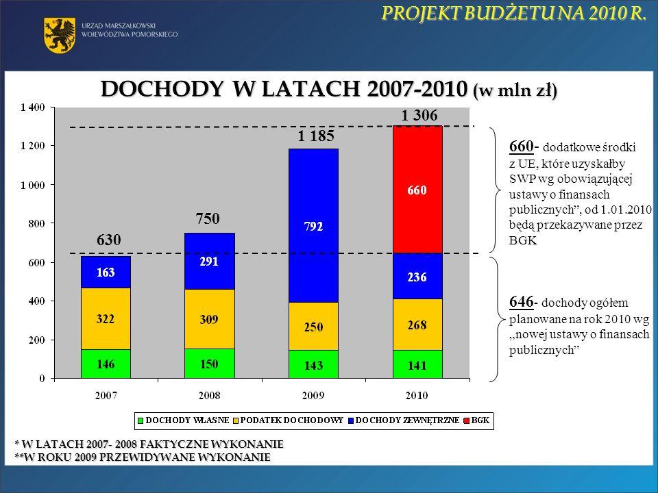 DOCHODY W LATACH 2007-2010 (w mln zł) PROJEKT BUDŻETU NA 2010 R.