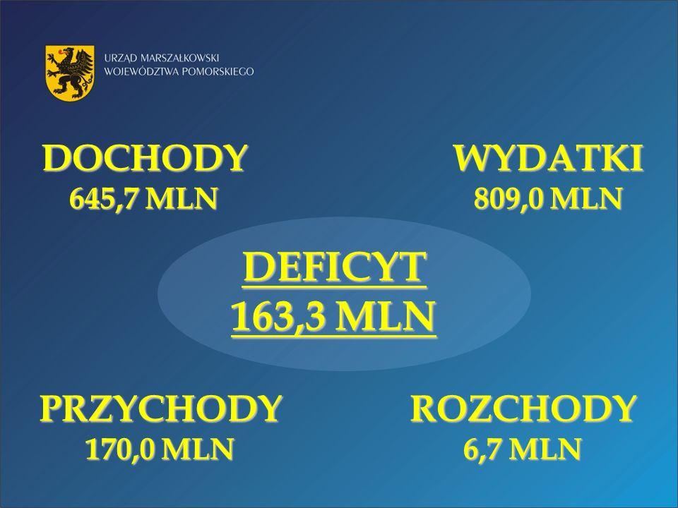 DOCHODY 645,7 MLN WYDATKI 809,0 MLN ROZCHODY 6,7 MLN PRZYCHODY 170,0 MLN DEFICYT 163,3 MLN
