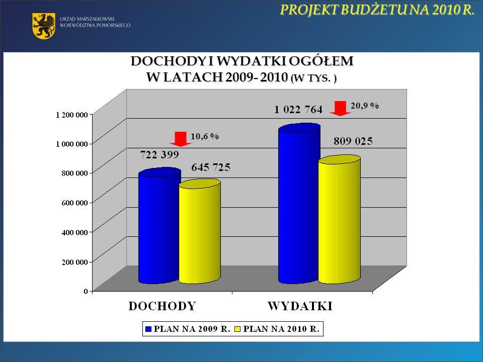 DOCHODY I WYDATKI OGÓŁEM W LATACH 2009- 2010 (W TYS. ) PROJEKT BUDŻETU NA 2010 R. 10,6 % 20,9 %