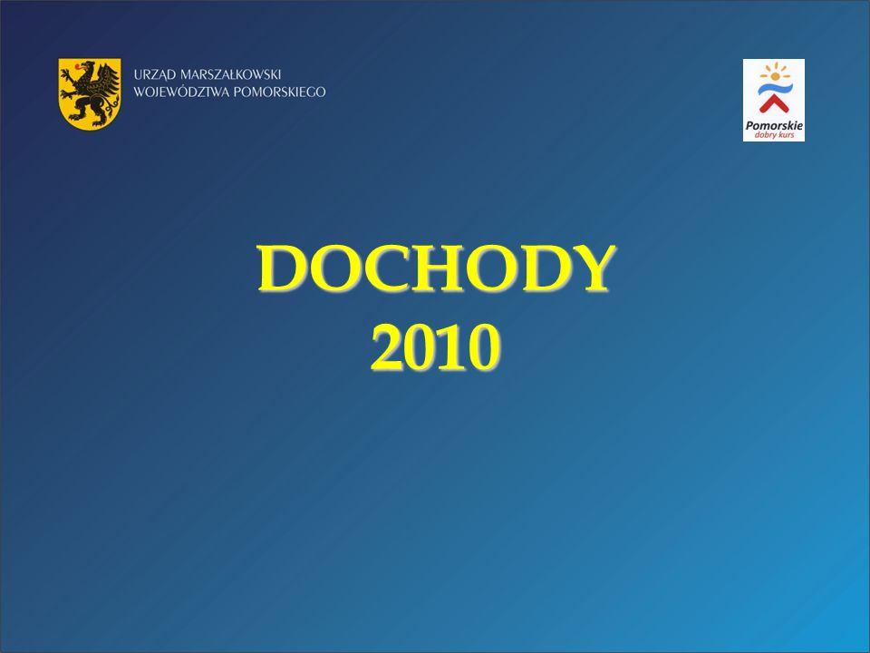 DOCHODY 2010