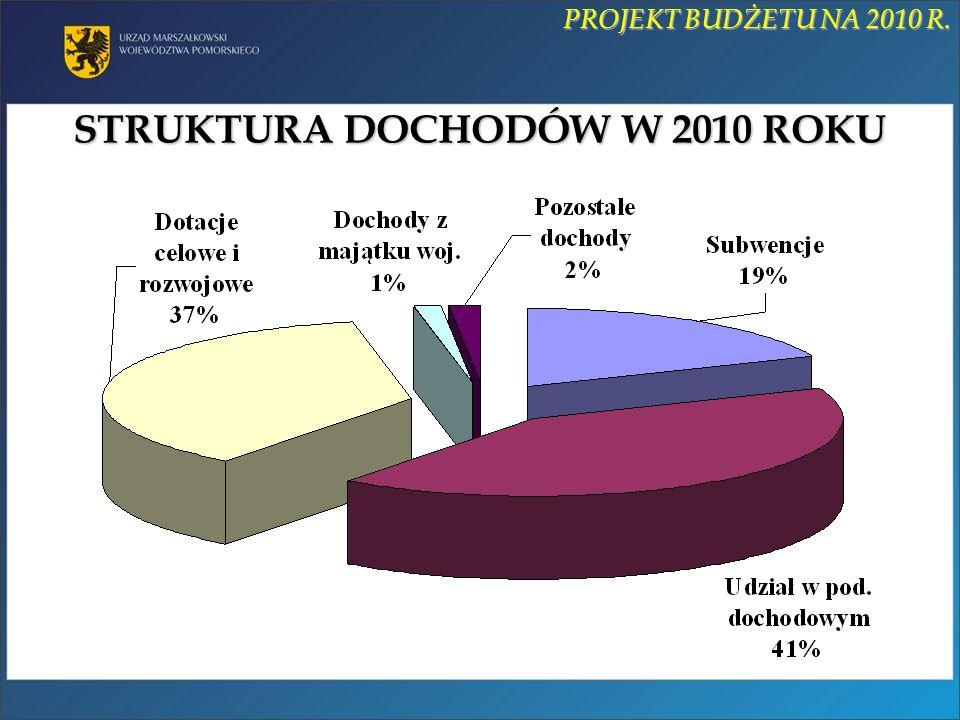 STRUKTURA DOCHODÓW W 2010 ROKU PROJEKT BUDŻETU NA 2010 R.