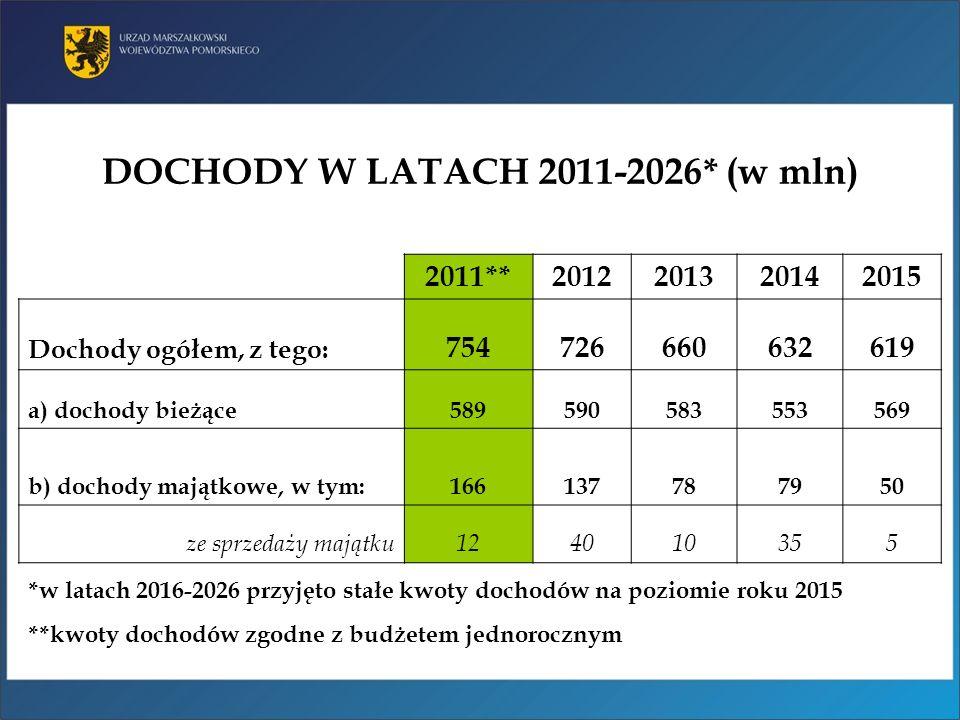 DOCHODY W LATACH 2011-2026* (w mln) *w latach 2016-2026 przyjęto stałe kwoty dochodów na poziomie roku 2015 **kwoty dochodów zgodne z budżetem jednoro