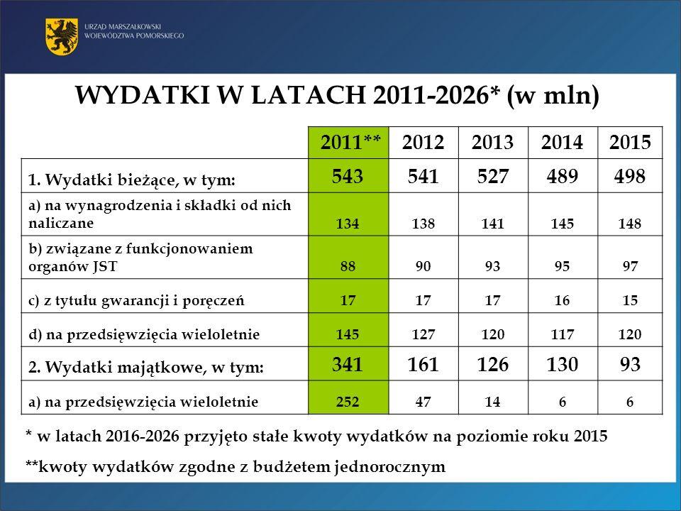 WYDATKI W LATACH 2011-2026* (w mln) 2011**2012201320142015 1. Wydatki bieżące, w tym: 543541527489498 a) na wynagrodzenia i składki od nich naliczane1