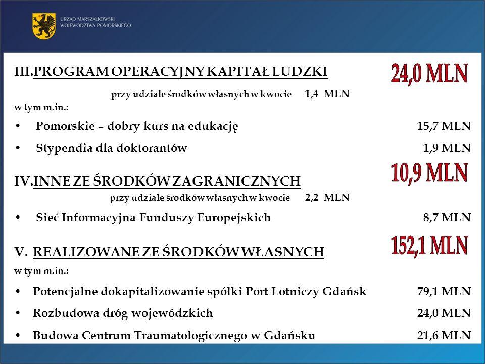 III.PROGRAM OPERACYJNY KAPITAŁ LUDZKI przy udziale środków własnych w kwocie 1,4 MLN w tym m.in.: Pomorskie – dobry kurs na edukację 15,7 MLN Stypendi