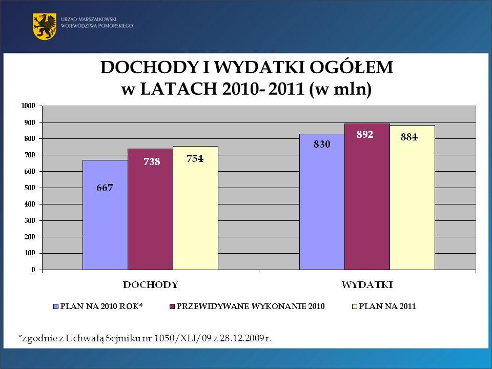 DOCHODY I WYDATKI OGÓŁEM w LATACH 2010- 2011 (w mln) *zgodnie z Uchwałą Sejmiku nr 1050/XLI/09 z 28.12.2009 r.