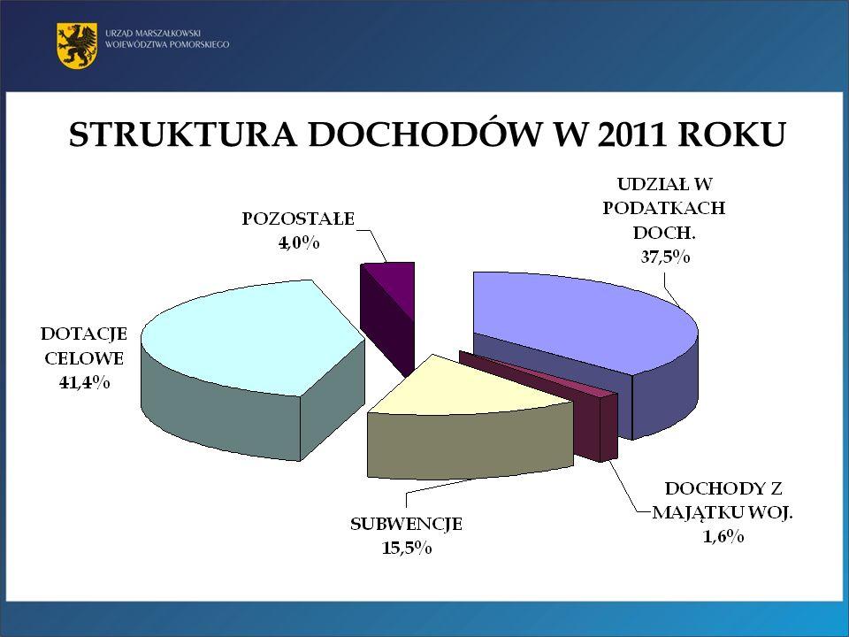 STRUKTURA DOCHODÓW W 2011 ROKU