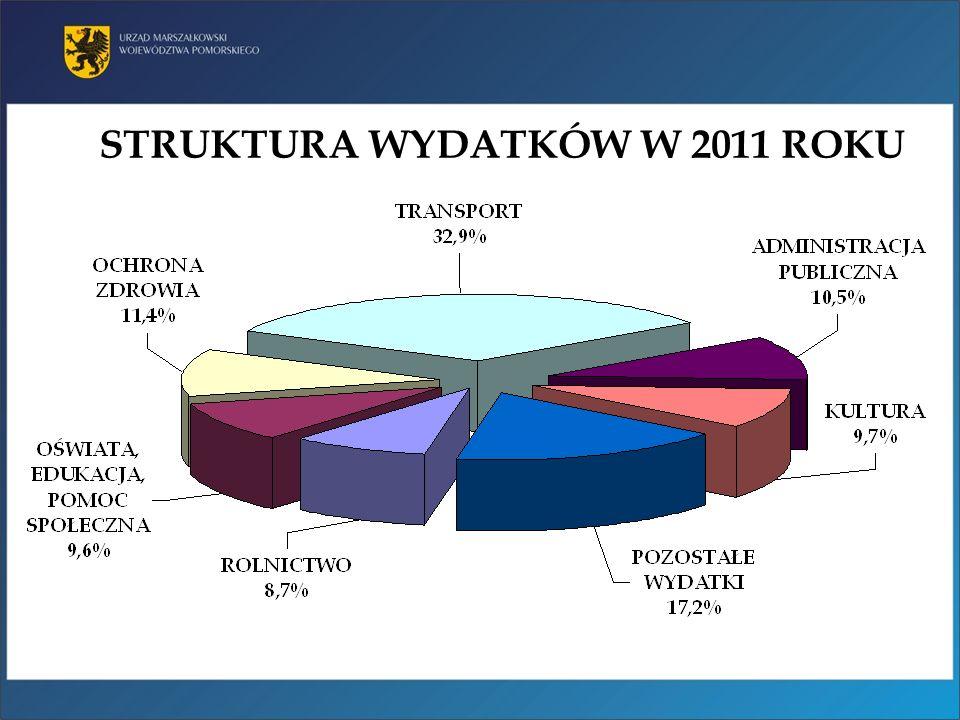 WYDATKI W 2011 ROKU WEDŁUG DZIAŁÓW (w tys.)