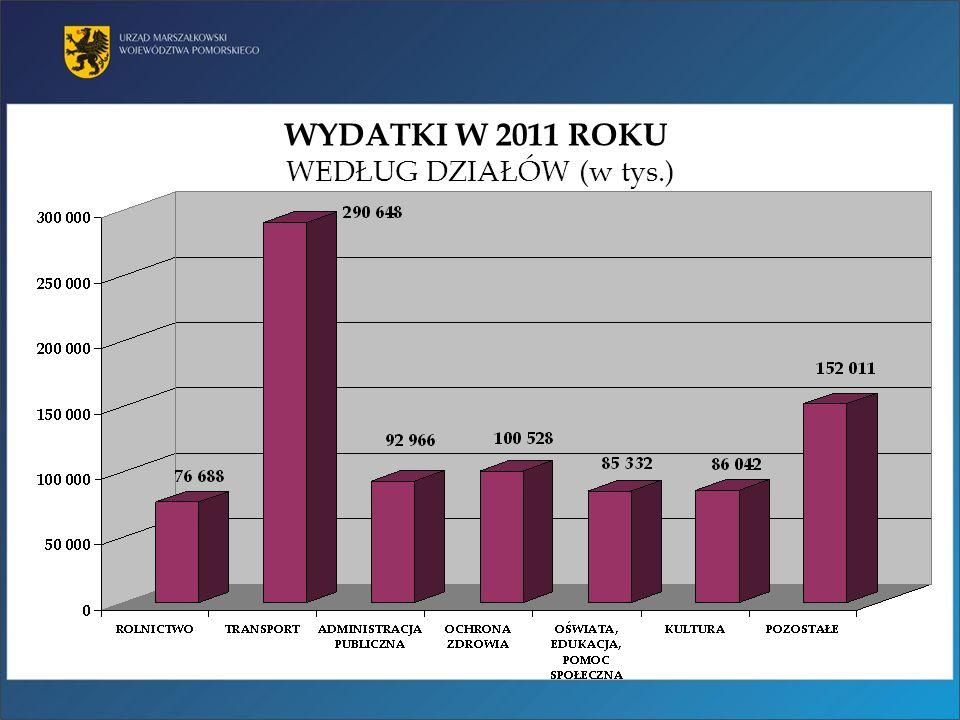 WYDATKI W 2011 ROKU WYBRANE DZIEDZINY WEDŁUG ŹRÓDŁA FINANSOWANIA 306,9 MLN 100,5 MLN 86,0 MLN 92,9 MLN