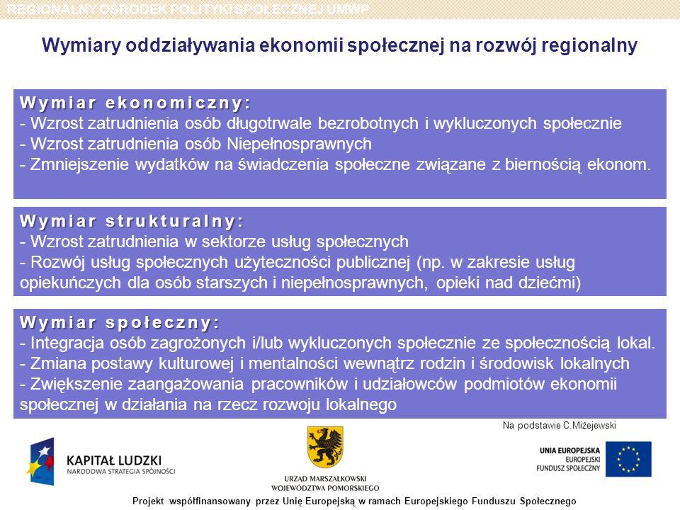 REGIONALNY OŚRODEK POLITYKI SPOŁECZNEJ UMWP Projekt współfinansowany przez Unię Europejską w ramach Europejskiego Funduszu Społecznego - Bariery polityczne, prawno-administracyjne i finansowe; - Fragmentaryzację działań oraz brak bliskiej współpracy pomiędzy władzami publicznymi, podmiotami sektora pomocy i integracji społecznej oraz ekonomii społecznej; - Niedostateczną identyfikację interesów ekonomii społecznej w Regionie; -Niewystarczającą promocję ekonomii społecznej jako instrumentu aktywizacji grup zagrożonych wykluczeniem; - Brak świadomości o roli ekonomii społecznej w rozwiązywaniu problemów społecznych.