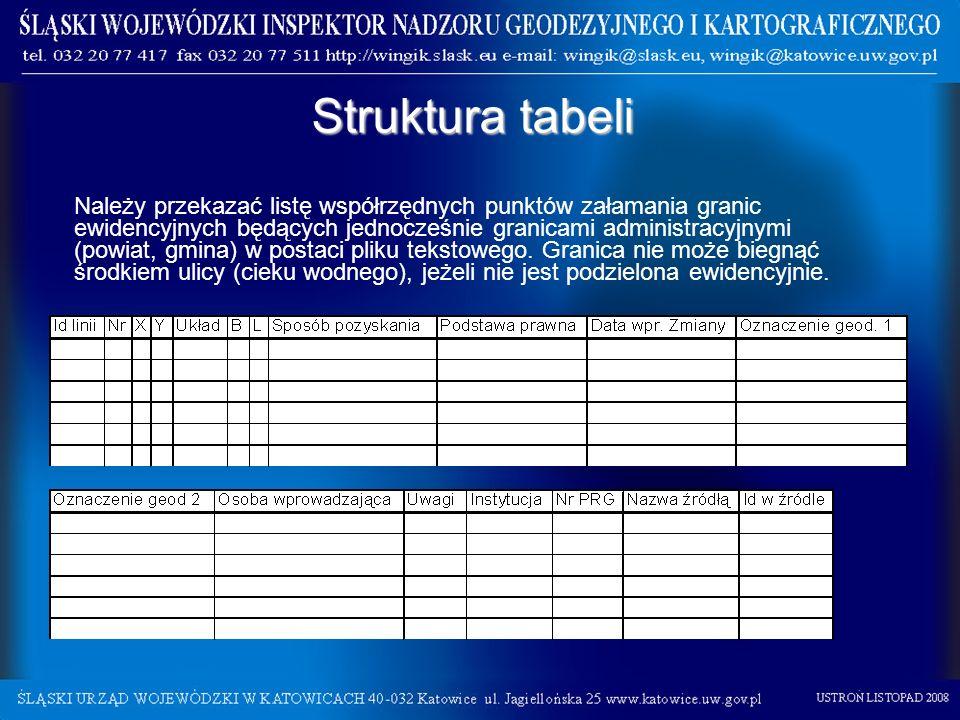 Struktura tabeli Należy przekazać listę współrzędnych punktów załamania granic ewidencyjnych będących jednocześnie granicami administracyjnymi (powiat