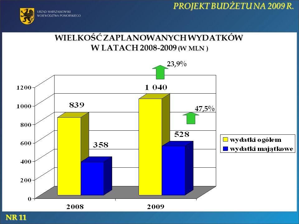 WIELKOŚĆ ZAPLANOWANYCH WYDATKÓW W LATACH 2008-2009 (W MLN ) 47,5% 23,9% PROJEKT BUDŻETU NA 2009 R. NR 11