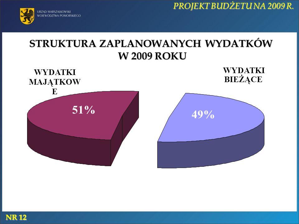STRUKTURA ZAPLANOWANYCH WYDATKÓW W 2009 ROKU WYDATKI MAJĄTKOW E 51% WYDATKI BIEŻĄCE 49% PROJEKT BUDŻETU NA 2009 R.