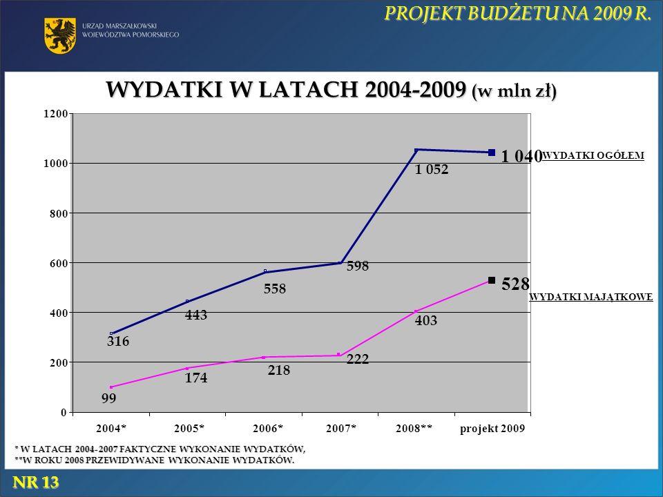 WYDATKI W LATACH 2004-2009 (w mln zł) PROJEKT BUDŻETU NA 2009 R. 598 316 443 558 1 052 1 040 403 99 174 218 222 528 0 200 400 600 800 1000 1200 2004*2