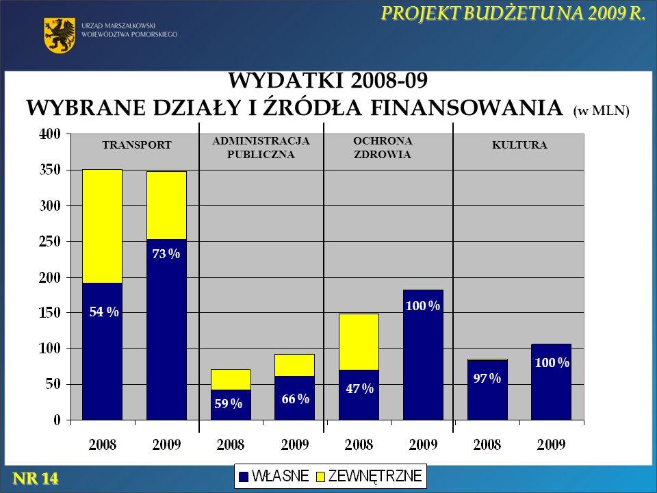WYDATKI 2008-09 WYBRANE DZIAŁY I ŹRÓDŁA FINANSOWANIA (w MLN) PROJEKT BUDŻETU NA 2009 R. TRANSPORT ADMINISTRACJA PUBLICZNA OCHRONA ZDROWIA KULTURA NR 1