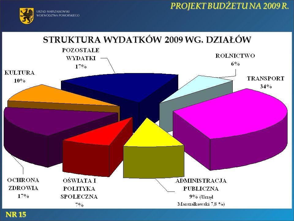 STRUKTURA WYDATKÓW 2009 WG. DZIAŁÓW PROJEKT BUDŻETU NA 2009 R. NR 15