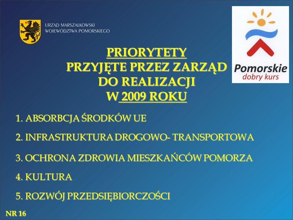 PRIORYTETY PRZYJĘTE PRZEZ ZARZĄD DO REALIZACJI W 2009 ROKU 1. ABSORBCJA ŚRODKÓW UE 2. INFRASTRUKTURA DROGOWO- TRANSPORTOWA 3. OCHRONA ZDROWIA MIESZKAŃ