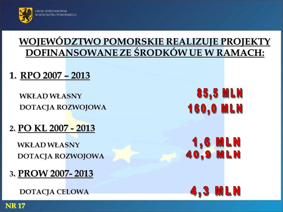 WOJEWÓDZTWO POMORSKIE REALIZUJE PROJEKTY DOFINANSOWANE ZE ŚRODKÓW UE W RAMACH: 1.RPO 2007 – 2013 2. PO KL 2007 - 2013 3. PROW 2007- 2013 WKŁAD WŁASNY