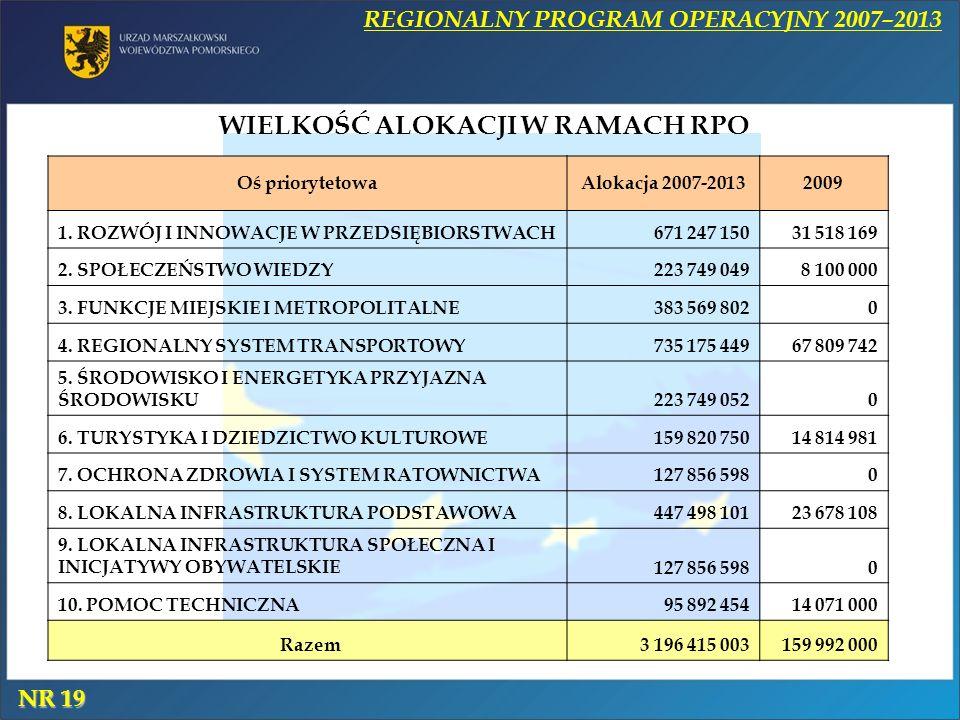 WIELKOŚĆ ALOKACJI W RAMACH RPO REGIONALNY PROGRAM OPERACYJNY 2007–2013 Oś priorytetowaAlokacja 2007-20132009 1.