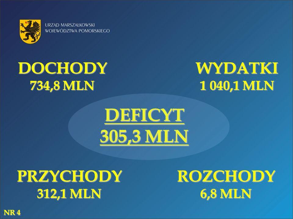 DOCHODY 734,8 MLN WYDATKI 1 040,1 MLN ROZCHODY 6,8 MLN PRZYCHODY 312,1 MLN DEFICYT 305,3 MLN NR 4