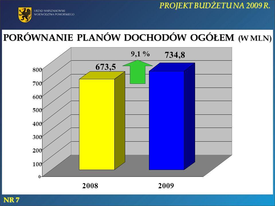 PORÓWNANIE PLANÓW DOCHODÓW OGÓŁEM (W MLN) 673,5 734,8 0 100 200 300 400 500 600 700 800 20092008 9,1 % PROJEKT BUDŻETU NA 2009 R.