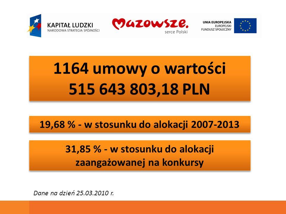 1164 umowy o wartości 515 643 803,18 PLN 1164 umowy o wartości 515 643 803,18 PLN 19,68 % - w stosunku do alokacji 2007-2013 31,85 % - w stosunku do alokacji zaangażowanej na konkursy Dane na dzień 25.03.2010 r.