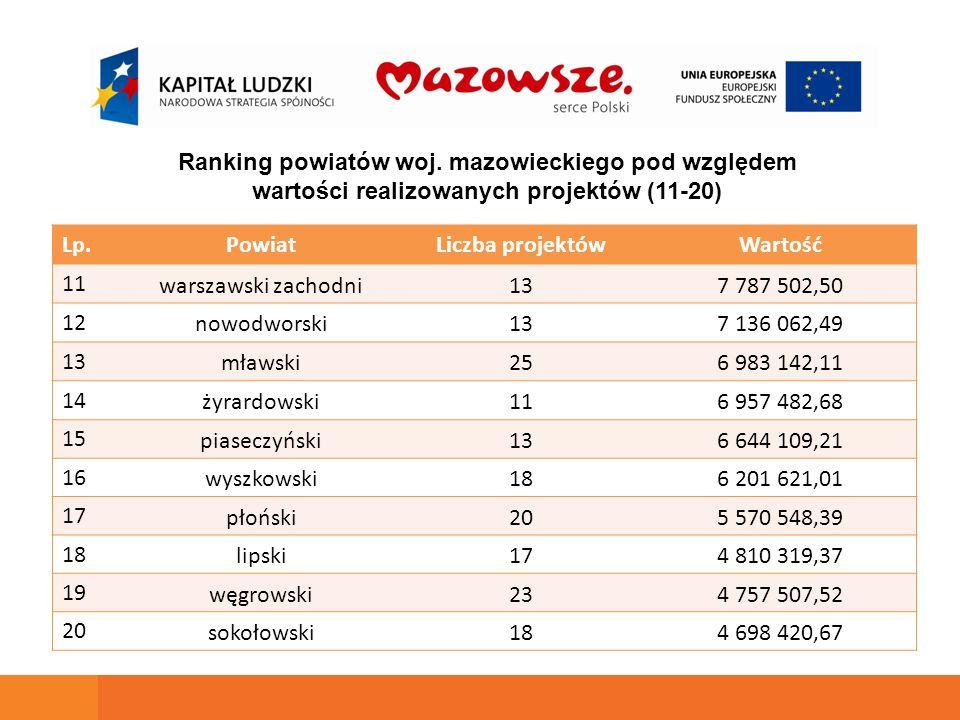Lp.PowiatLiczba projektówWartość 11 warszawski zachodni137 787 502,50 12 nowodworski137 136 062,49 13 mławski256 983 142,11 14 żyrardowski116 957 482,
