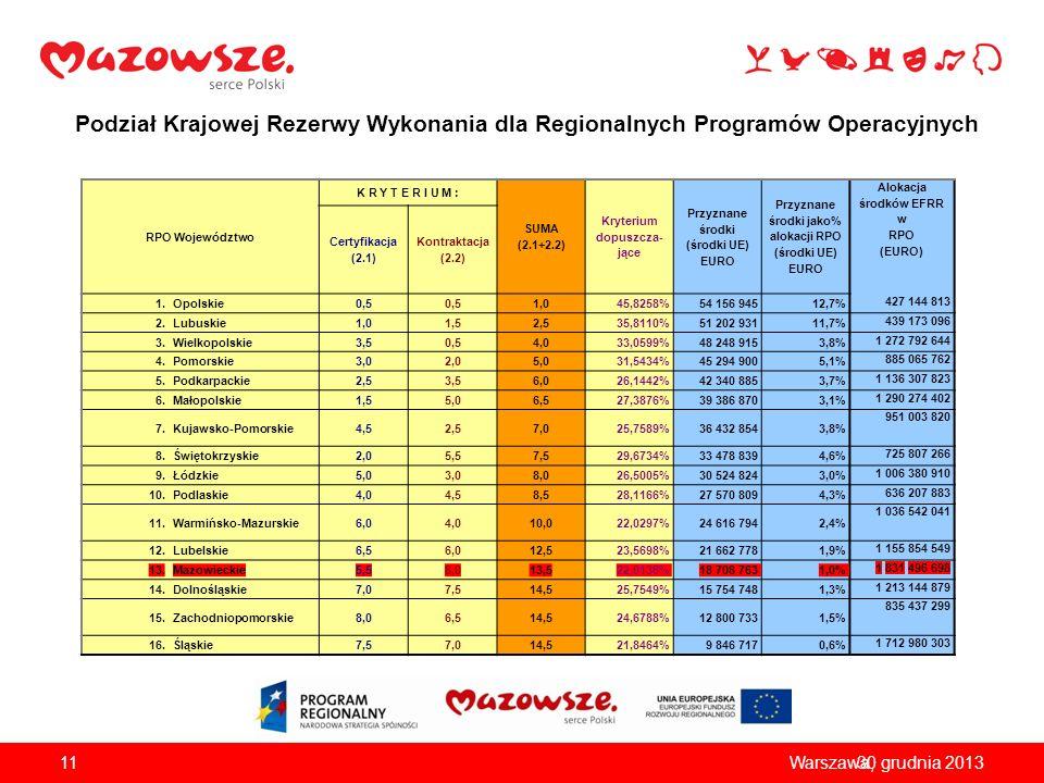 Podział Krajowej Rezerwy Wykonania dla Regionalnych Programów Operacyjnych 1130 grudnia 2013Warszawa, RPO Województwo K R Y T E R I U M : SUMA (2.1+2.