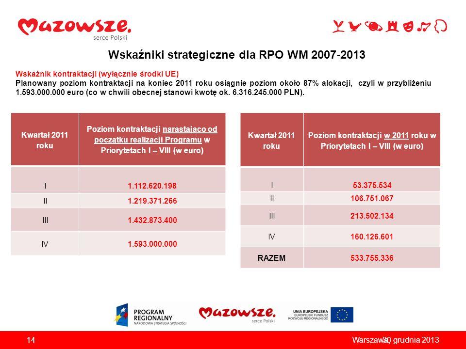 Wskaźniki strategiczne dla RPO WM 2007-2013 Kwartał 2011 roku Poziom kontraktacji narastająco od początku realizacji Programu w Priorytetach I – VIII