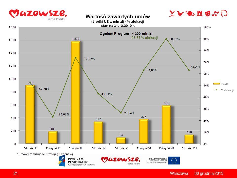 Wartość zawartych umów (środki UE w mln zł) - % alokacji stan na 31.12.2010 r. 2130 grudnia 2013Warszawa,
