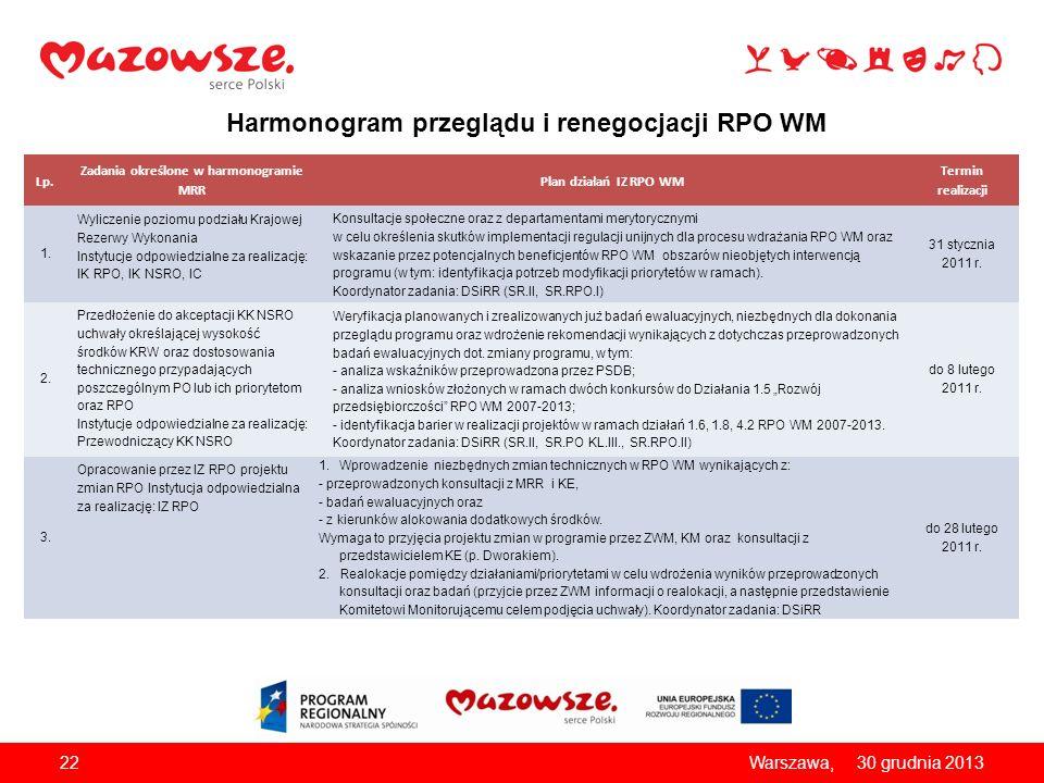 Harmonogram przeglądu i renegocjacji RPO WM Lp. Zadania określone w harmonogramie MRR Plan działań IZ RPO WM Termin realizacji 1. Wyliczenie poziomu p