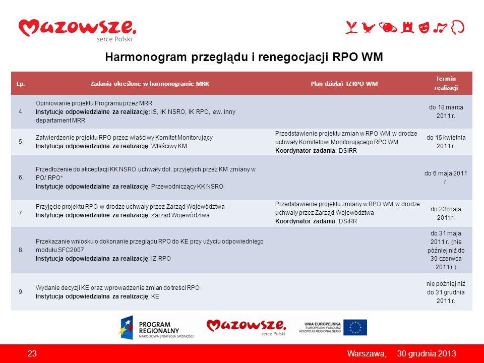Harmonogram przeglądu i renegocjacji RPO WM Lp.Zadania określone w harmonogramie MRRPlan działań IZ RPO WM Termin realizacji 4. Opiniowanie projektu P