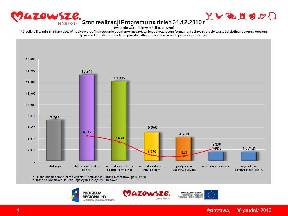 430 grudnia 2013Warszawa, Stan realizacji Programu na dzień 31.12.2010 r. (w ujęciu wartościowym* i ilościowym) * środki UE w mln zł (dane dot. Wniosk