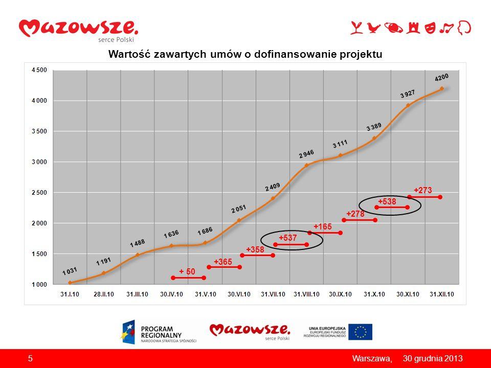 Wartość zawartych umów o dofinansowanie projektu 530 grudnia 2013Warszawa, + 50 +365 +358 +537 +165 +278 +538 +273