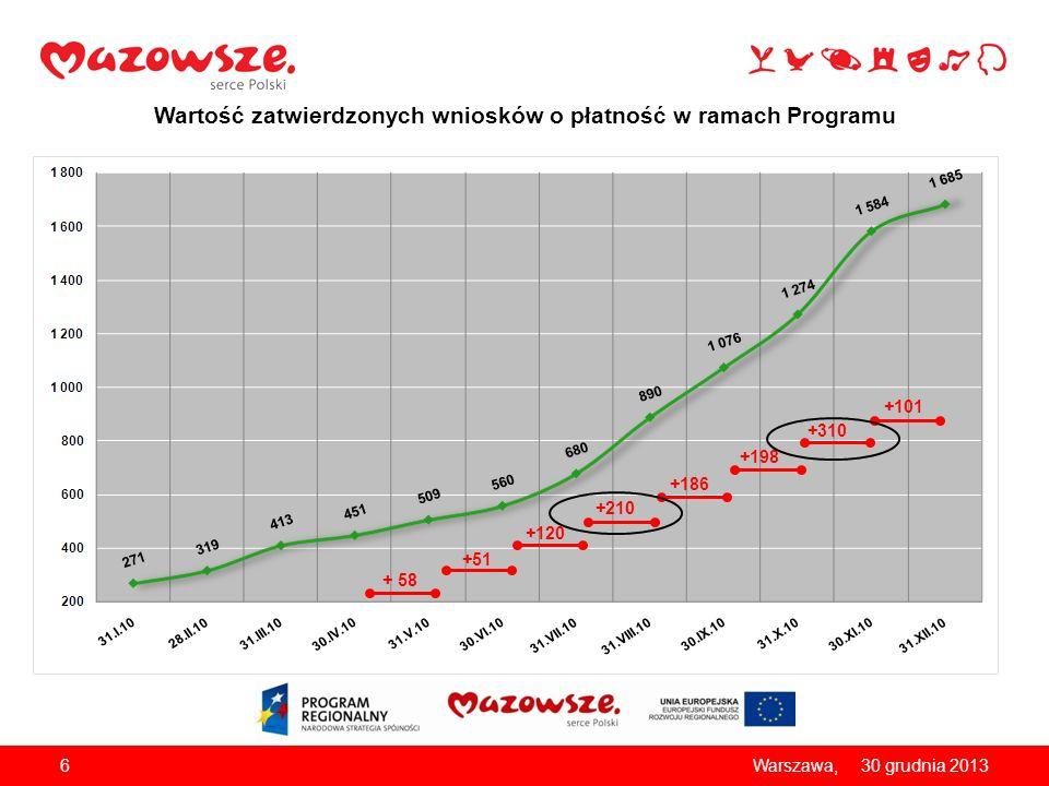 Wartość zatwierdzonych wniosków o płatność w ramach Programu 630 grudnia 2013Warszawa, + 58 +51 +120 +210 +186 +198 +310 +101