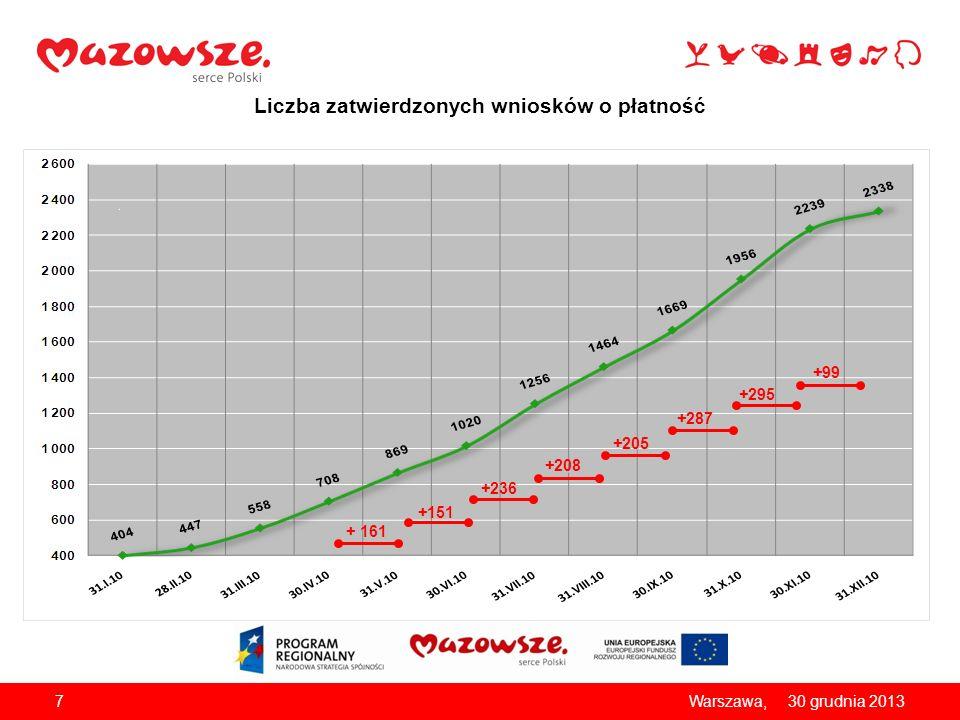 Liczba zatwierdzonych wniosków o płatność 730 grudnia 2013Warszawa, + 161 +151 +236 +208 +205 +287 +295 +99