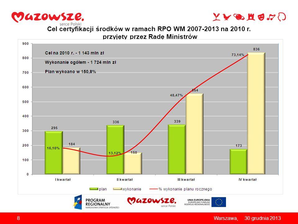Cel certyfikacji środków w ramach RPO WM 2007-2013 na 2010 r. przyjęty przez Radę Ministrów 830 grudnia 2013Warszawa,