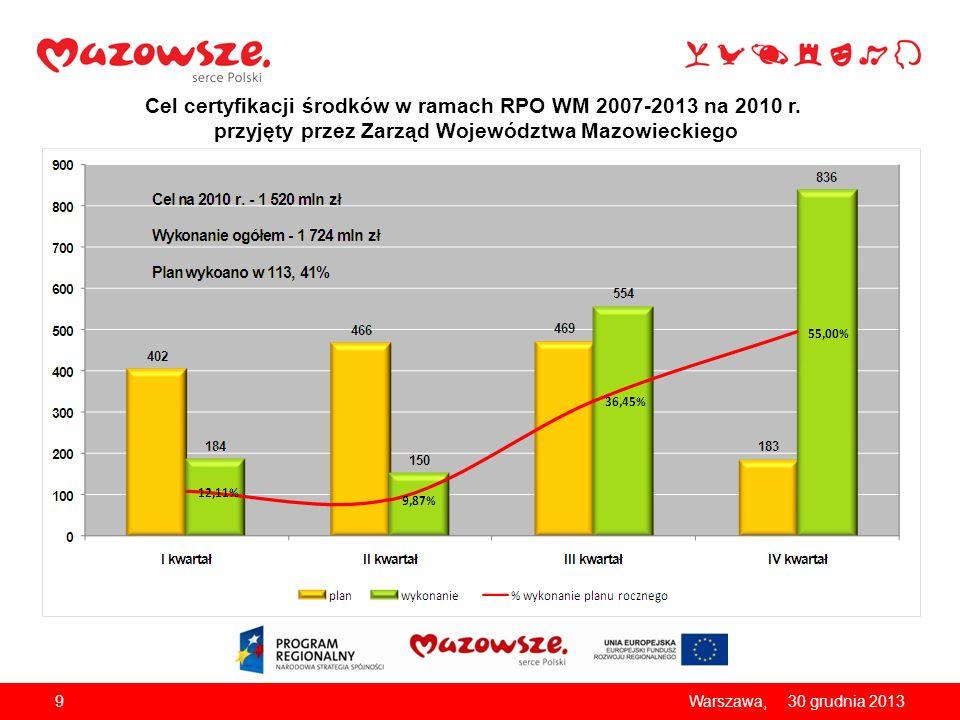 Cel certyfikacji środków w ramach RPO WM 2007-2013 na 2010 r. przyjęty przez Zarząd Województwa Mazowieckiego 930 grudnia 2013Warszawa,