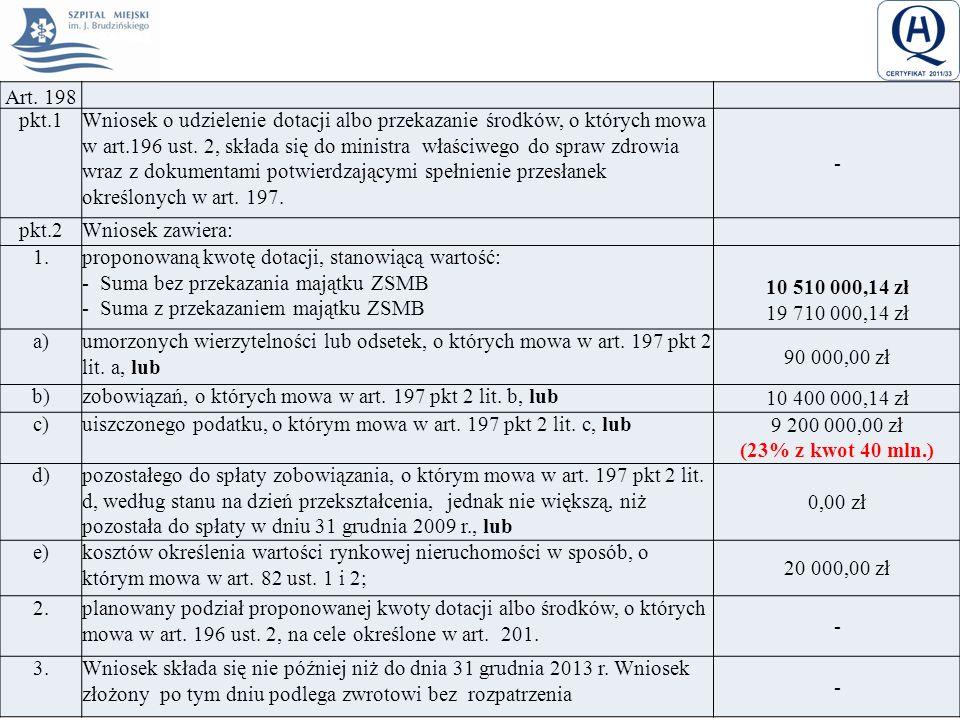 Art. 198 pkt.1Wniosek o udzielenie dotacji albo przekazanie środków, o których mowa w art.196 ust. 2, składa się do ministra właściwego do spraw zdrow